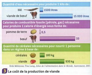 Cout_production_viande