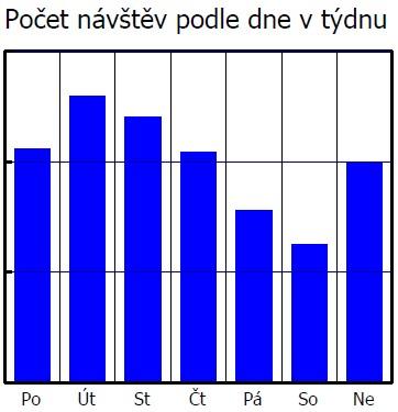 2010-07-02_Stat-tydenni