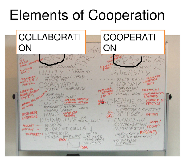 Stephen Downes: Elements of Cooperation (detail)