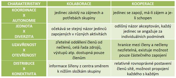 Downesovy čtyři základní charakteristiky spolupráce