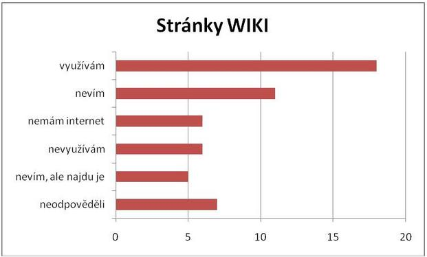graf-wiki